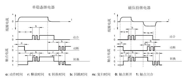 7切换频率:指在单位时间内继电器动作和释放的循环次数.   2.